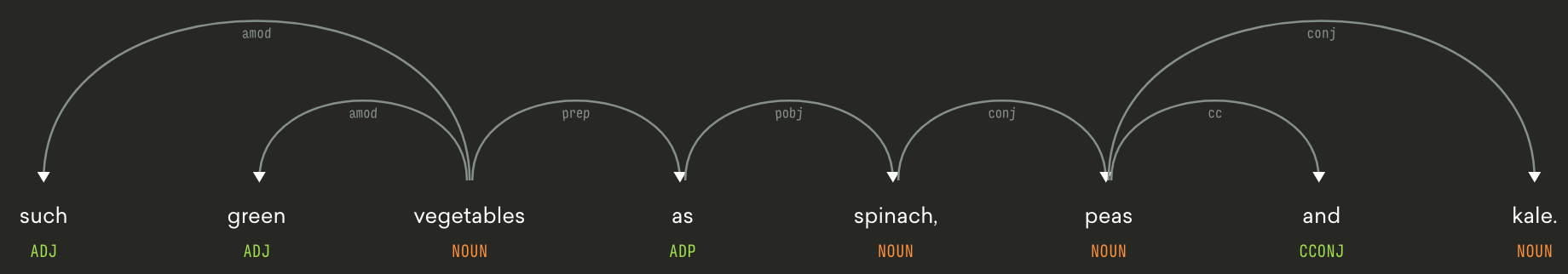Example dependency path using spaCy